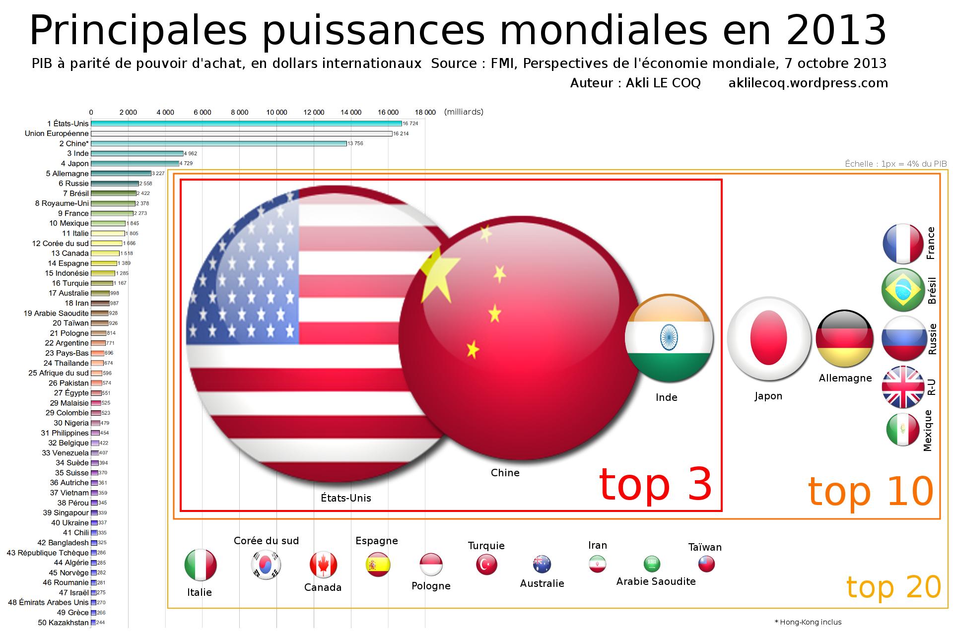 Pib Ppa En 2013 Le Reequilibrage Mondial Continue Akli Le Coq