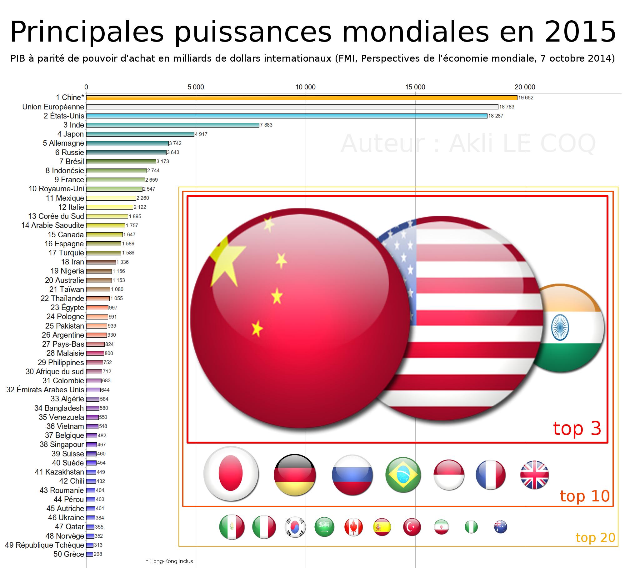 Pib ppa en 2015 les principales puissances mondiales for Le produit interieur brut